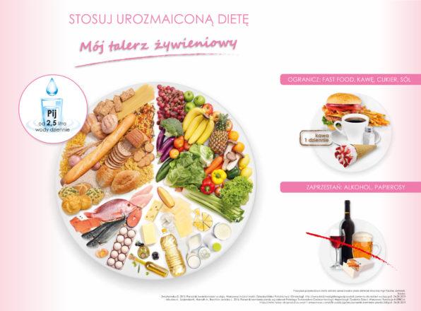 dieta w ciąży talerz żywieniowy